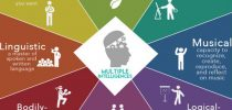Konsep Multiple Intelligences Dan Aplikasinya Dalam Pembelajaran Pai Smp Pada Kurikulum 2013
